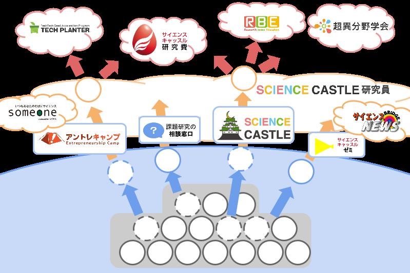 サイエンスキャッスル研究員の図ver2 (3)