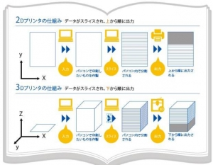 3dプリンタの仕組み